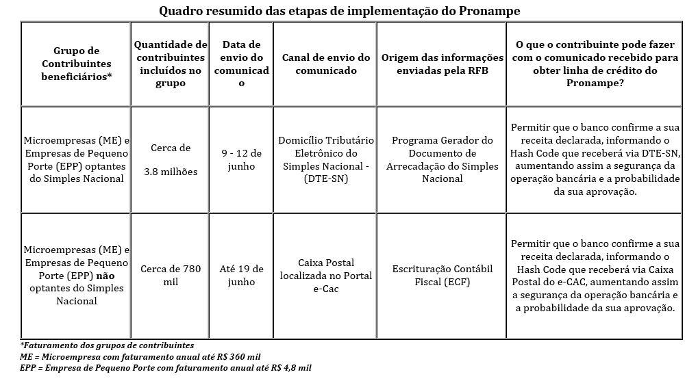 tabela-pronampe