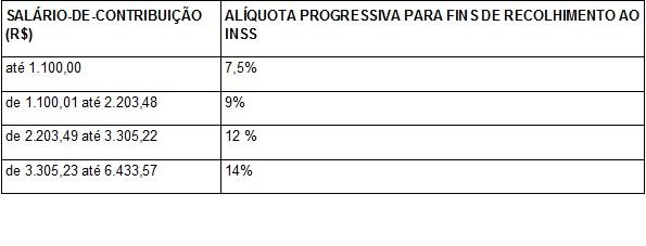 Tabela INSS